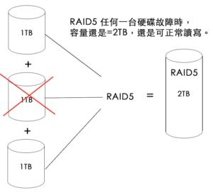 RAID 5 原理