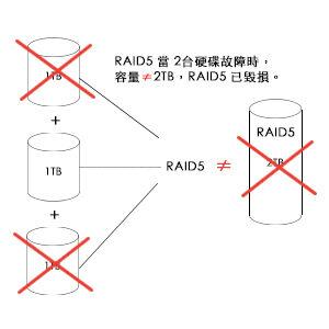 RAID 5 故障2台硬碟時