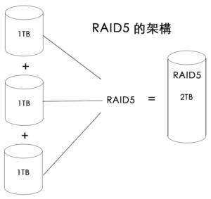 RAID 5 教學