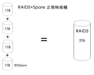 RAID5+Spare 正常時架構