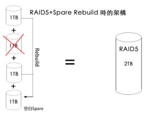 RAID5 重建