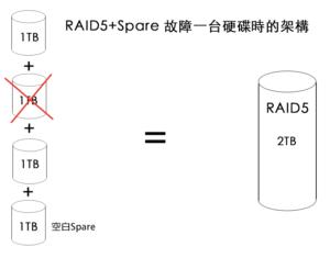 RAID5+spare 故障一台硬碟時架構