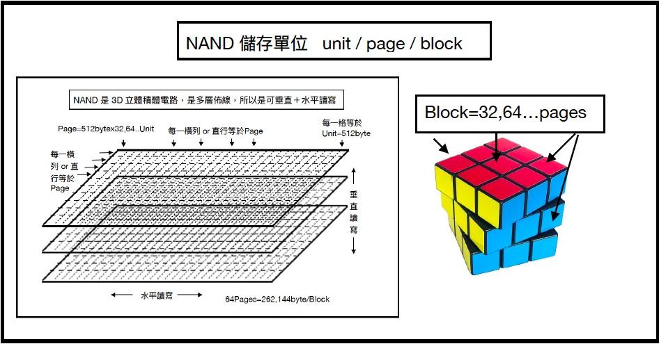 SSD的NAND 儲存原理