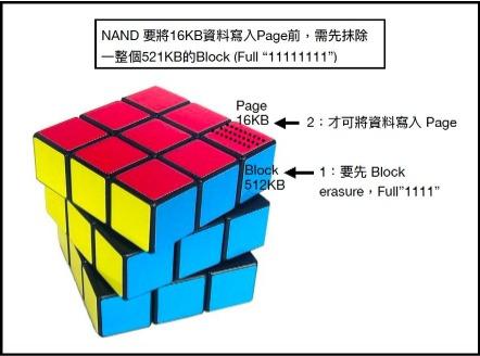 SSD內NAND 儲存原理